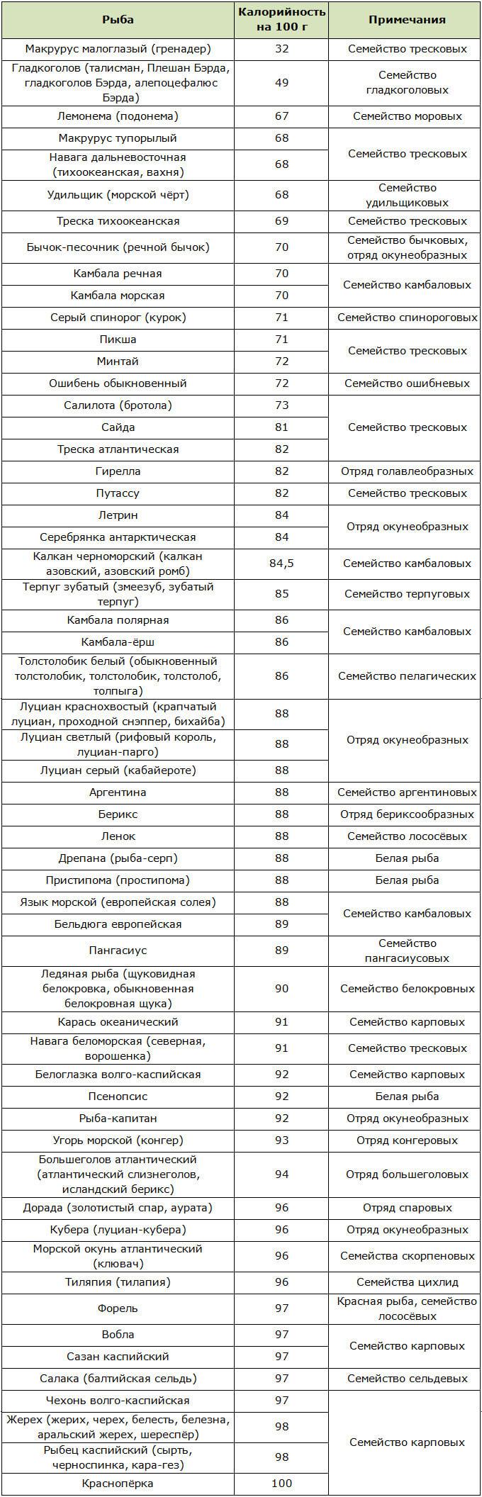 Таблица низкокалорийных сортов рыб