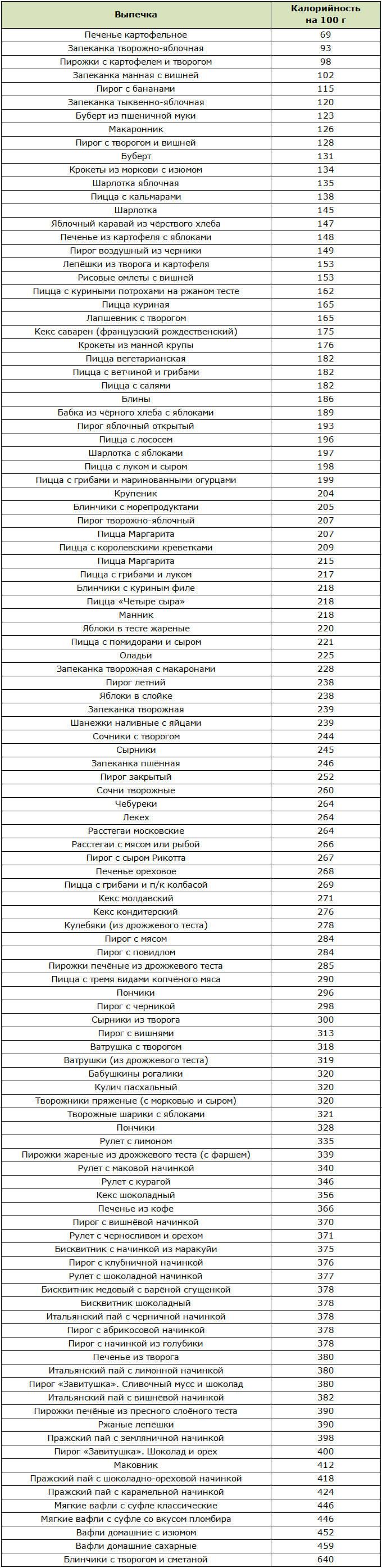Таблица калорийности разных видов выпечки