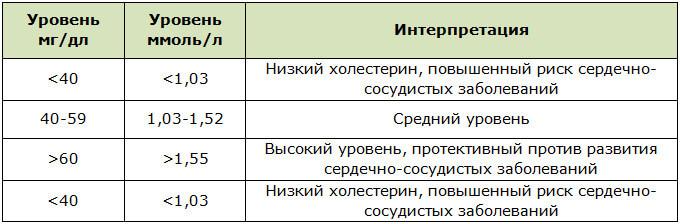 Показатели нормы хорошего холестерина ЛПВП в крови