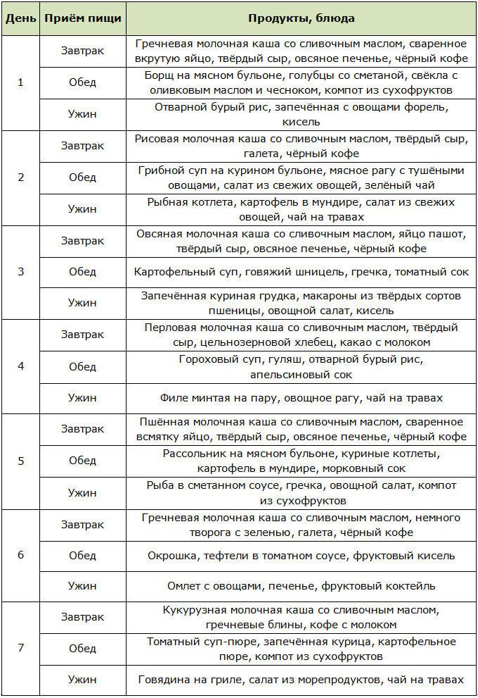 Примерное меню на неделю для лечебного стола № 15