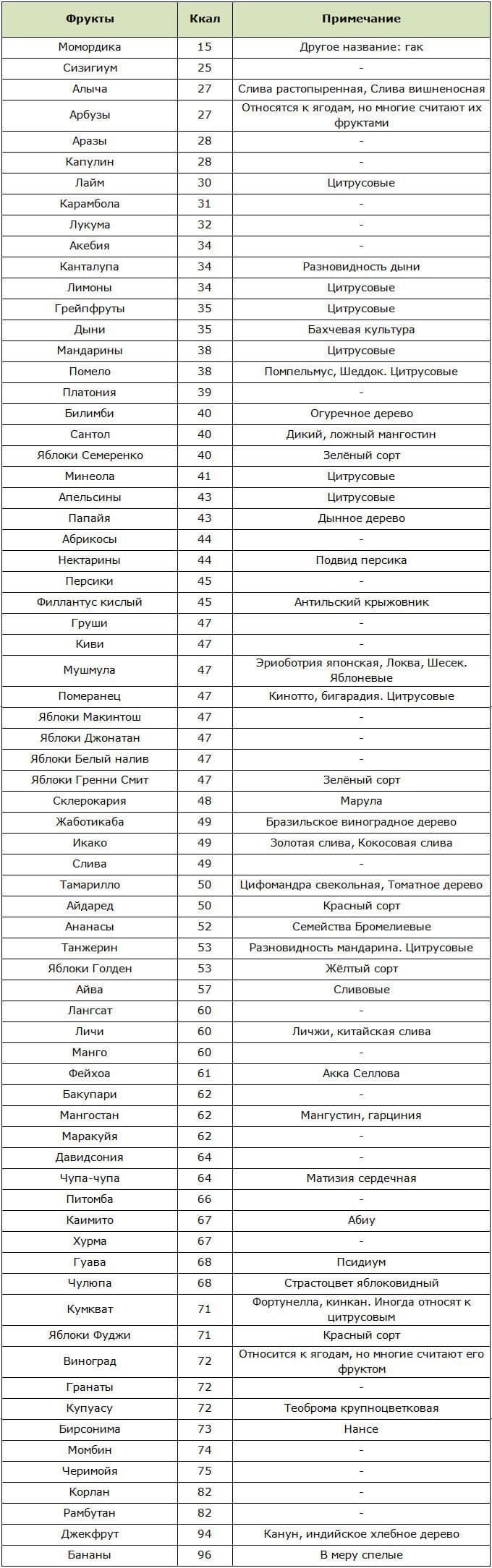 Таблица низкокалорийных фруктов