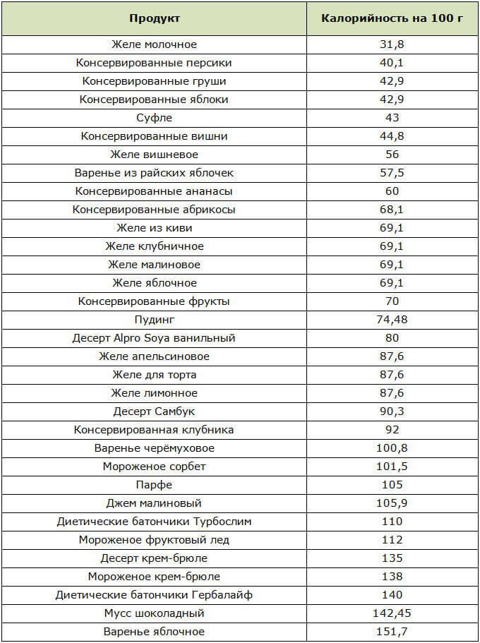 Таблица низкокалорийных сладостей с указанием количества калорий