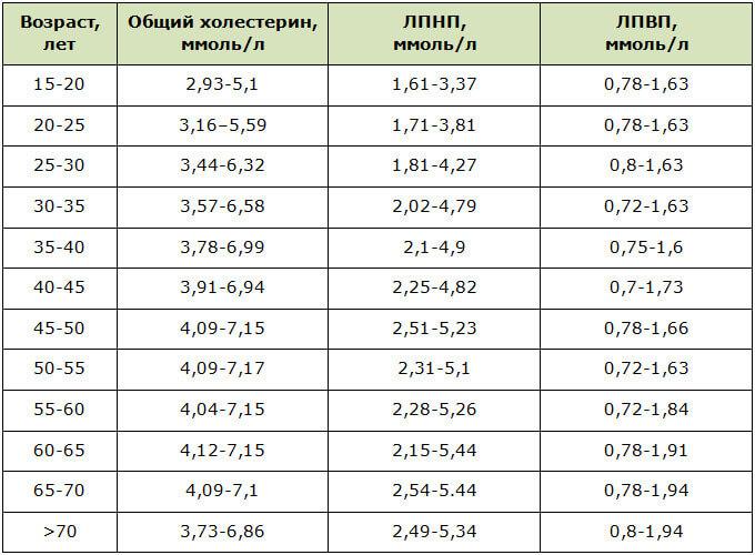 Нормы содержания холестерина в крови у мужчин