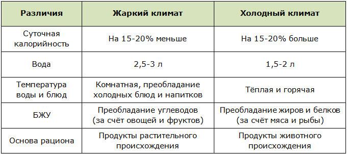 Особенности рационального питания для жаркого и холодного климата