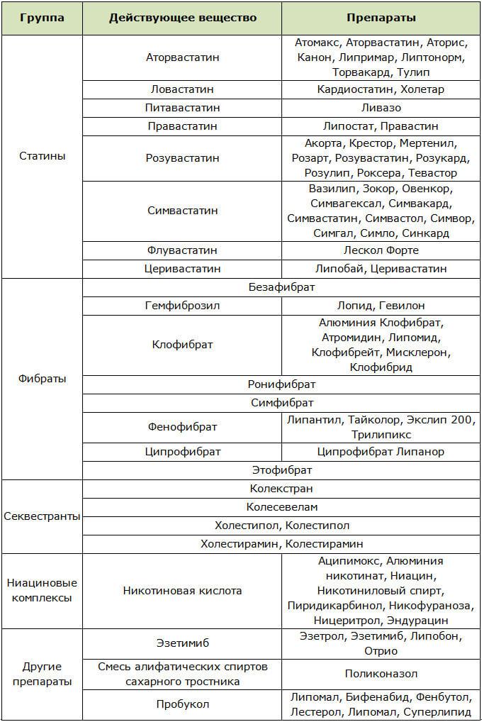 Медикаментозные препараты, снижающие холестерин, по группам