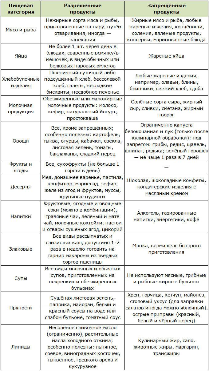 Списки разрешенных и запрещенных продуктов при высоком уровне холестерина