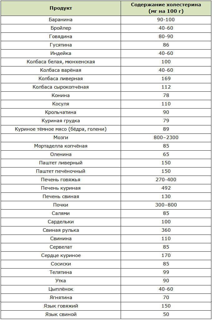 Таблица содержания холестерина в мясе и мясных субпродуктах