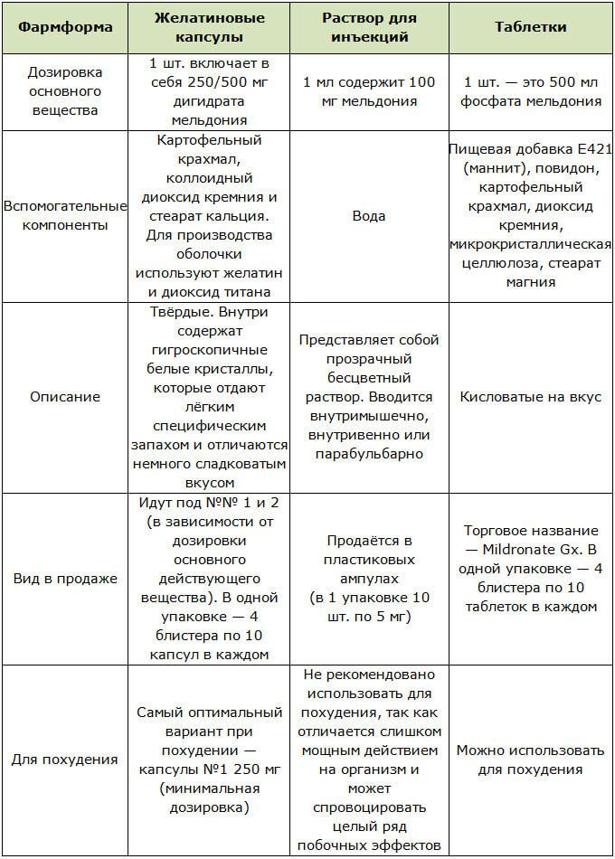 Фармакологические формы препарата Милдронат