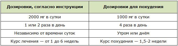 Схема приёма препарата Милдронат по инструкции и для похудения