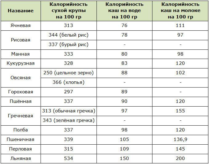 Таблица калорийности каш на молоке и воде