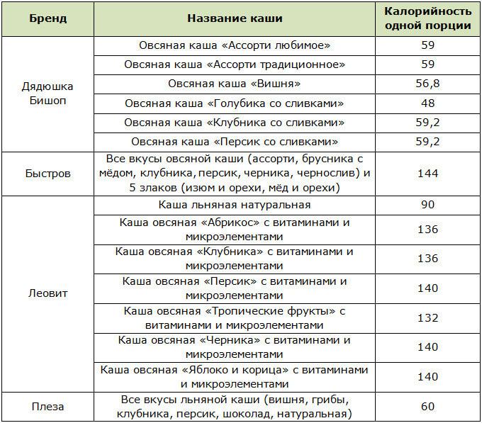 Таблица калорийности каш быстрого приготовления