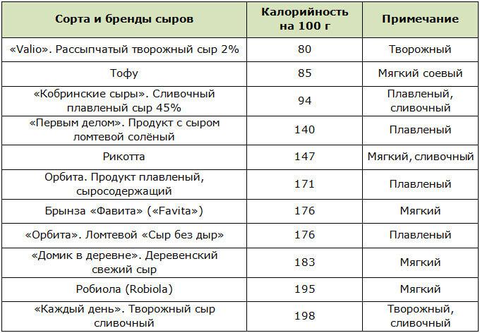 Таблица самых низкокалорийных сыров (до 200 ккал)