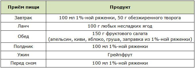 Схема проведения разгрузочного дня на ряженке
