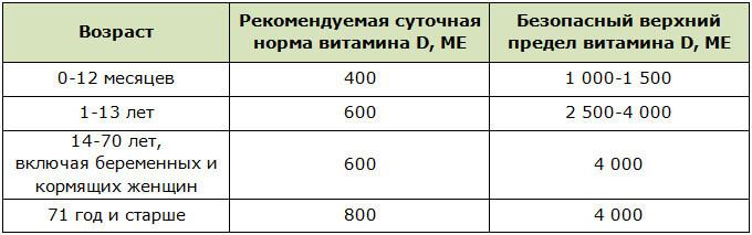 Рекомендуемая суточная норма витамина Д в зависимости от возраста