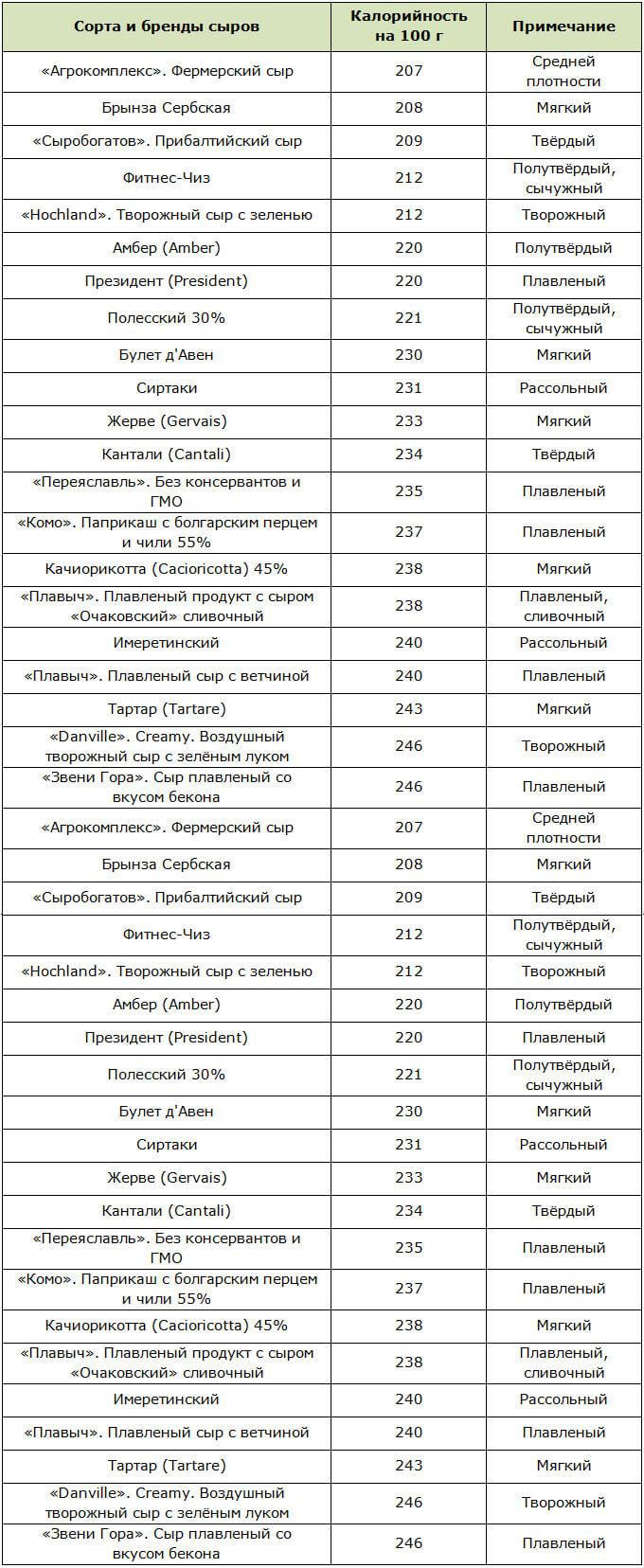 Среднекалорийные сыры (200-250 ккал)