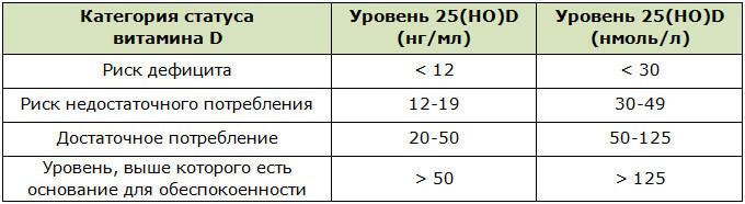 Уровень 25(OH)D в сыворотке крови