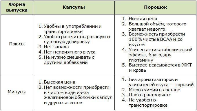 Плюсы и минусы различных форм выпуска BCAA