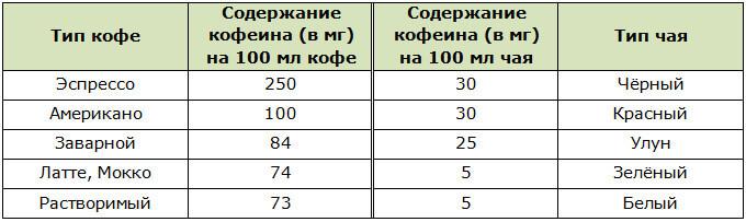 Сравнительная таблица содержания кофеина в кофе и чае