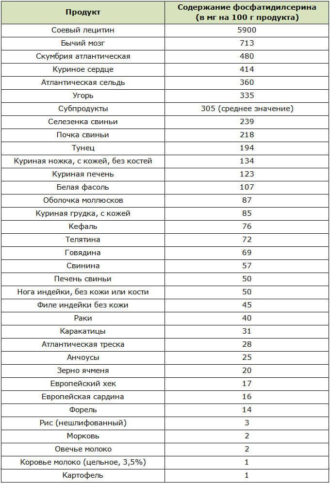 Таблица содержания фосфатидилсерина в продуктах питания