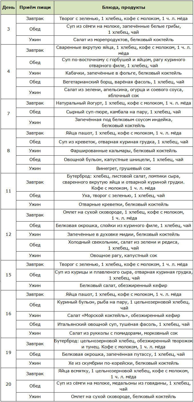 Меню для белковой части диеты 20 / 20