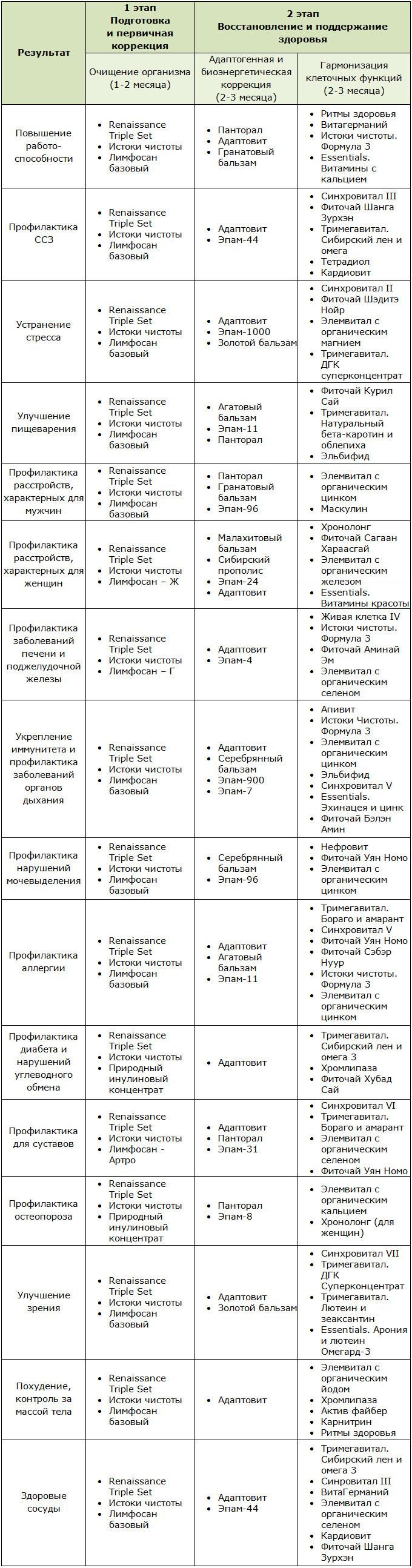 Программа общего оздоровления организма от компании Сибирское здоровье