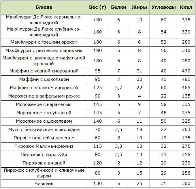 Таблица калорийности напитков в McDonalds