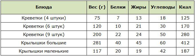 Таблица калорийности крылышек и креветок в McDonalds