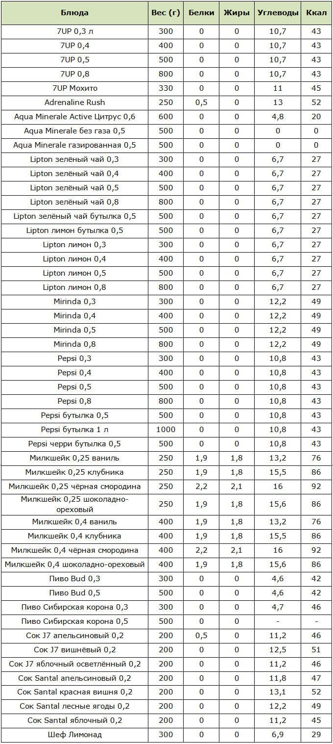 Таблица калорийности напитков в KFC