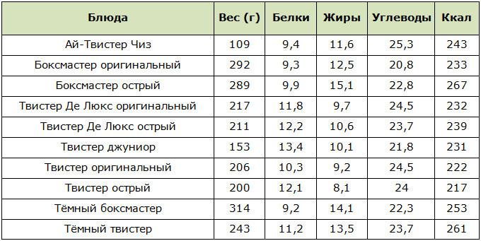 Таблица калорийности твистеров в КФС