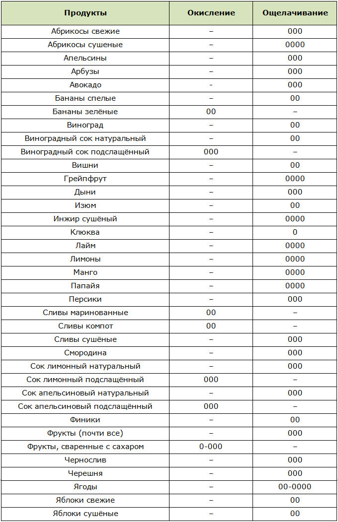Кислотно-щелочной индекс фруктов и фруктовых соков по Уокеру
