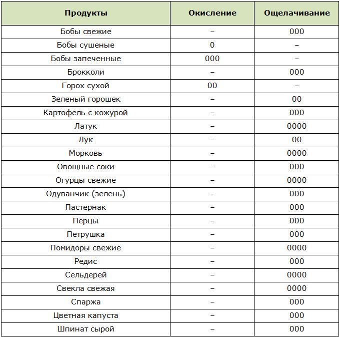 Кислотно-щелочной индекс овощей, зелени и бобовых по Уокеру