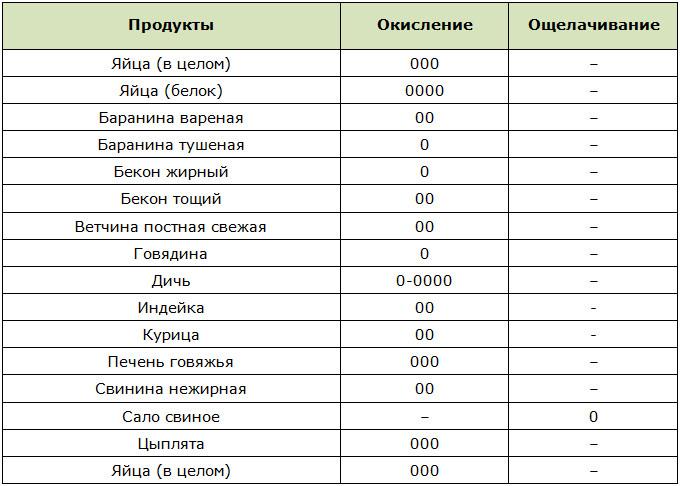 Кислотно-щелочной индекс яиц, мяса и мясопродуктов по Уокеру