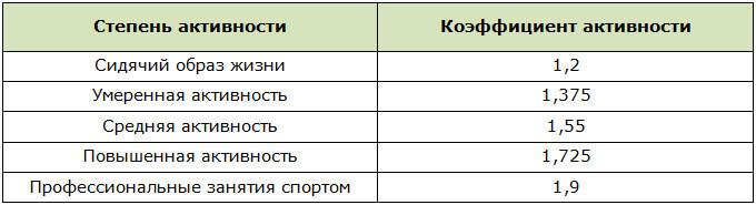 Коэффициент активности человека для расчёта AMR
