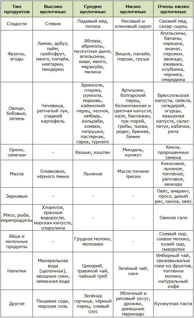 Таблица ощелачивающих продуктов по степени ощелачивания