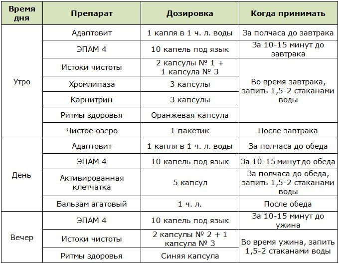 Программа похудения от компании Сибирское здоровье