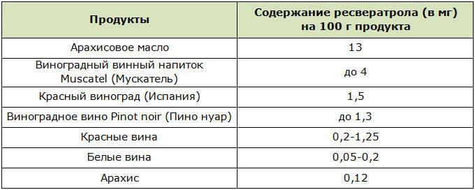 Количественное содержание ресвератрола в продуктах