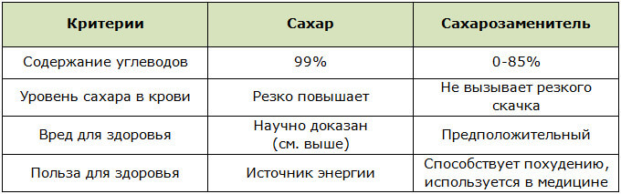 Таблица с отличиями сахара от сахарозаменителя
