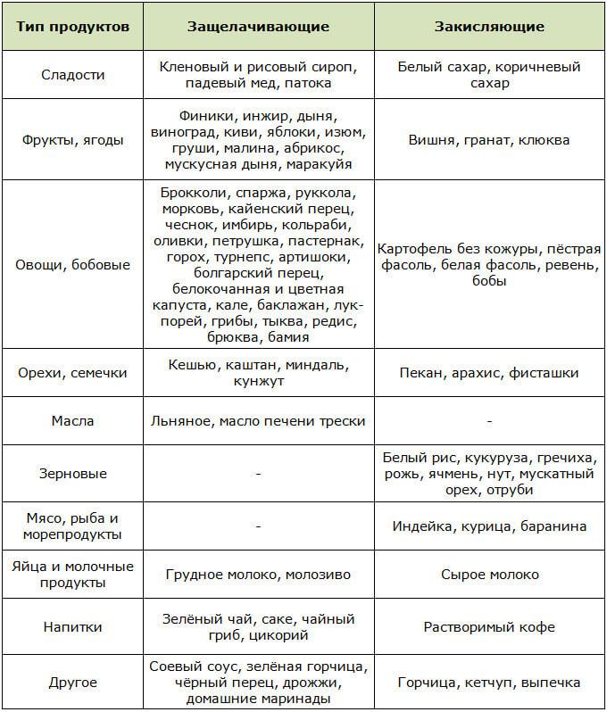 Таблица щелочных и кислотных продуктов со средними показателями ощелачивания и закисления по Уокеру