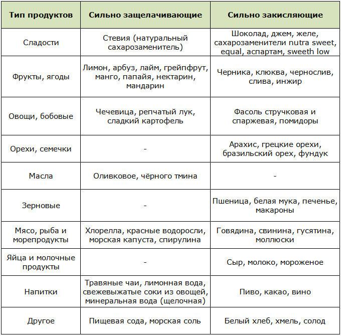 Таблица сильно действующих щелочных и кислотных продуктов по Уокеру