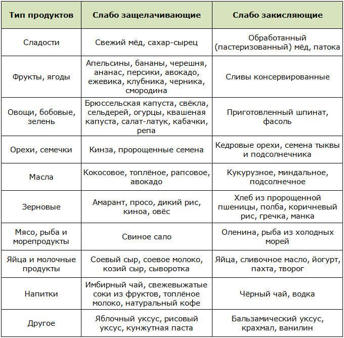 Таблица слабо действующих щелочных и кислотных продуктов по Уокеру