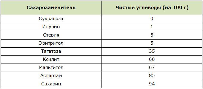 Таблица количества углеводов в сахарозаменителях