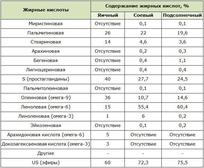 Таблица содержания жирных кислот в лецитине