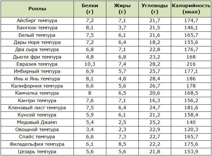 Таблица БЖУ и калорийности горячих роллов