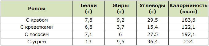 Калорийность суши и роллов в удобных таблицах