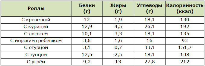 Таблица калорийности суши