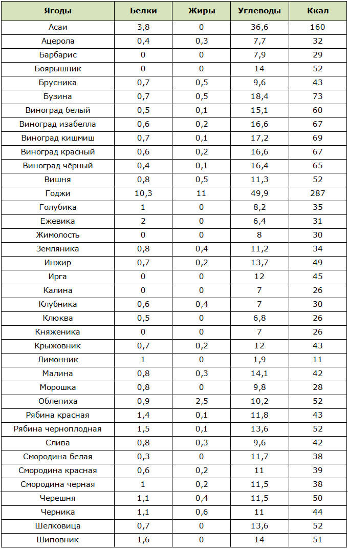 Таблица калорийности и содержания БЖУ в ягодах