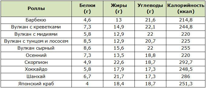 Таблица БЖУ и калорийности запечённых роллов