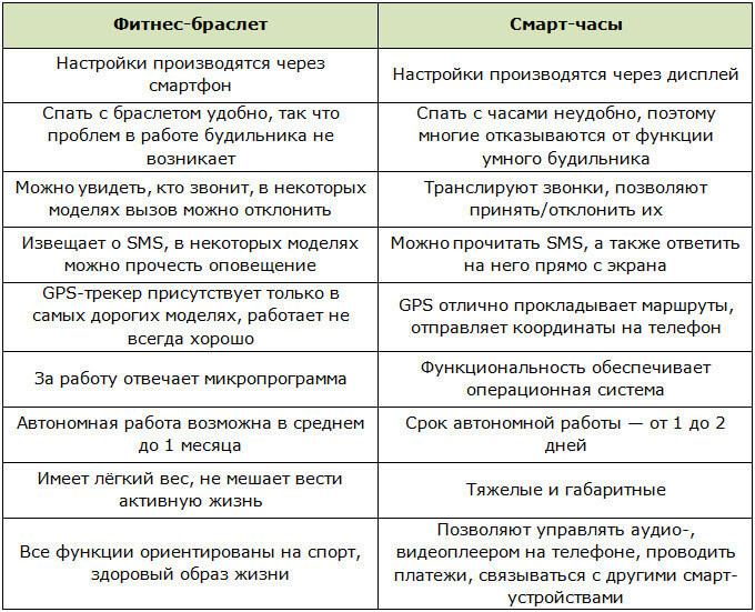 Таблица с различиями фитнес-браслетов от смарт-часов