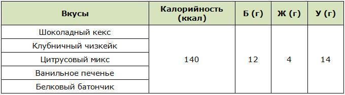 Калорийность батончиков Турбослим от Эвалар