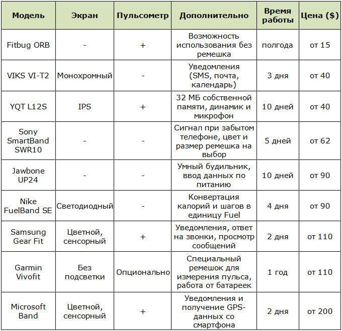 Сравнительный анализ некоторых моделей фитнес-браслетов по разным критериям